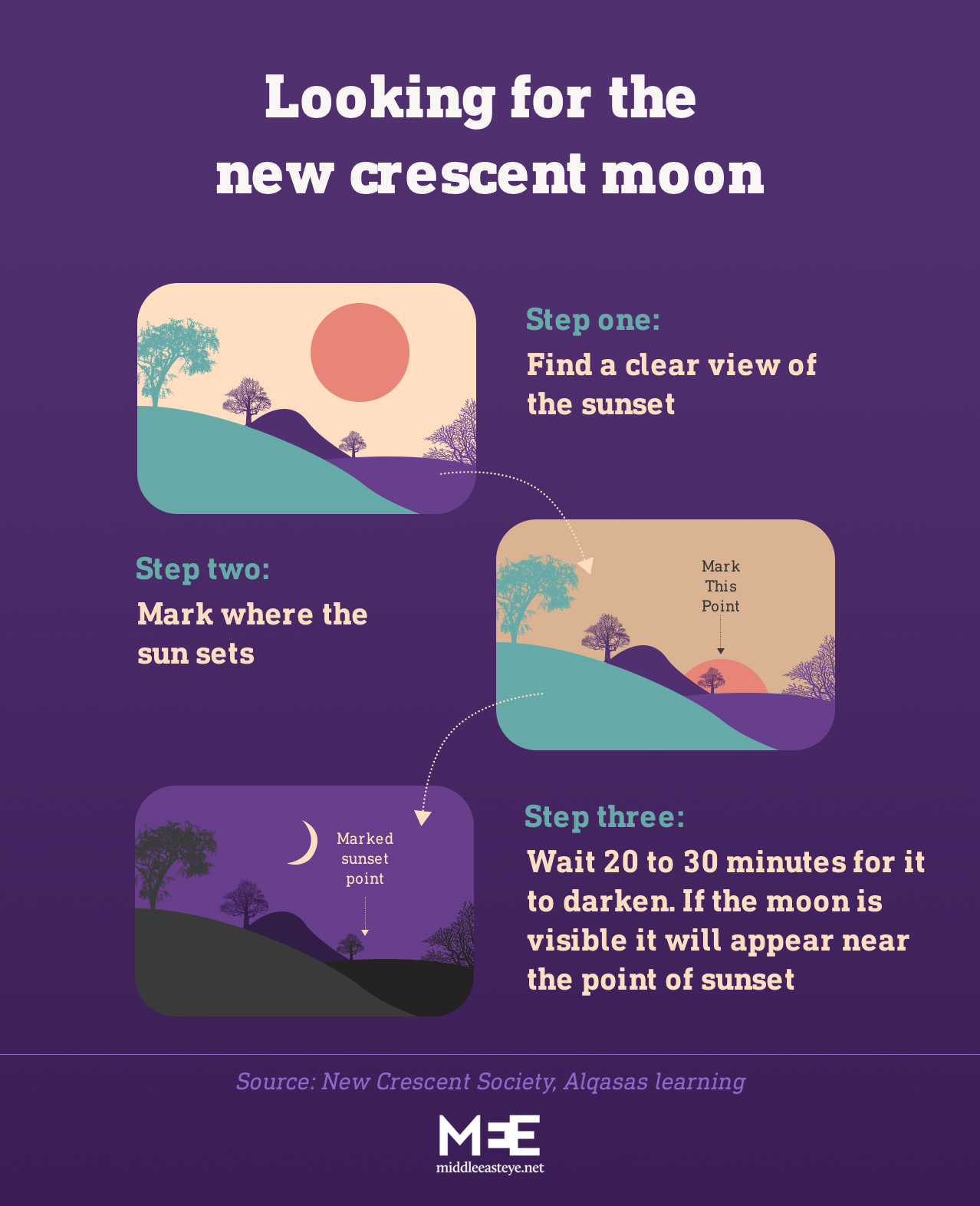 A guide on how Muslims have traditionally spotted the new crescent moon (MEE Graphics)