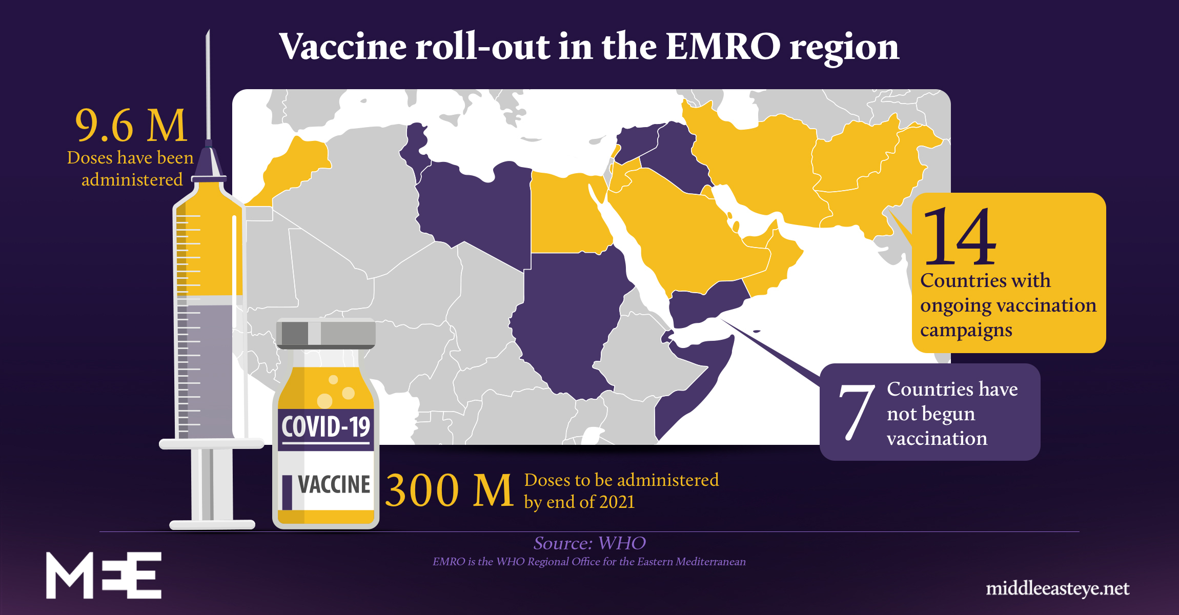 Covid-19 vaccine roll-out in the EMRO region - infographic