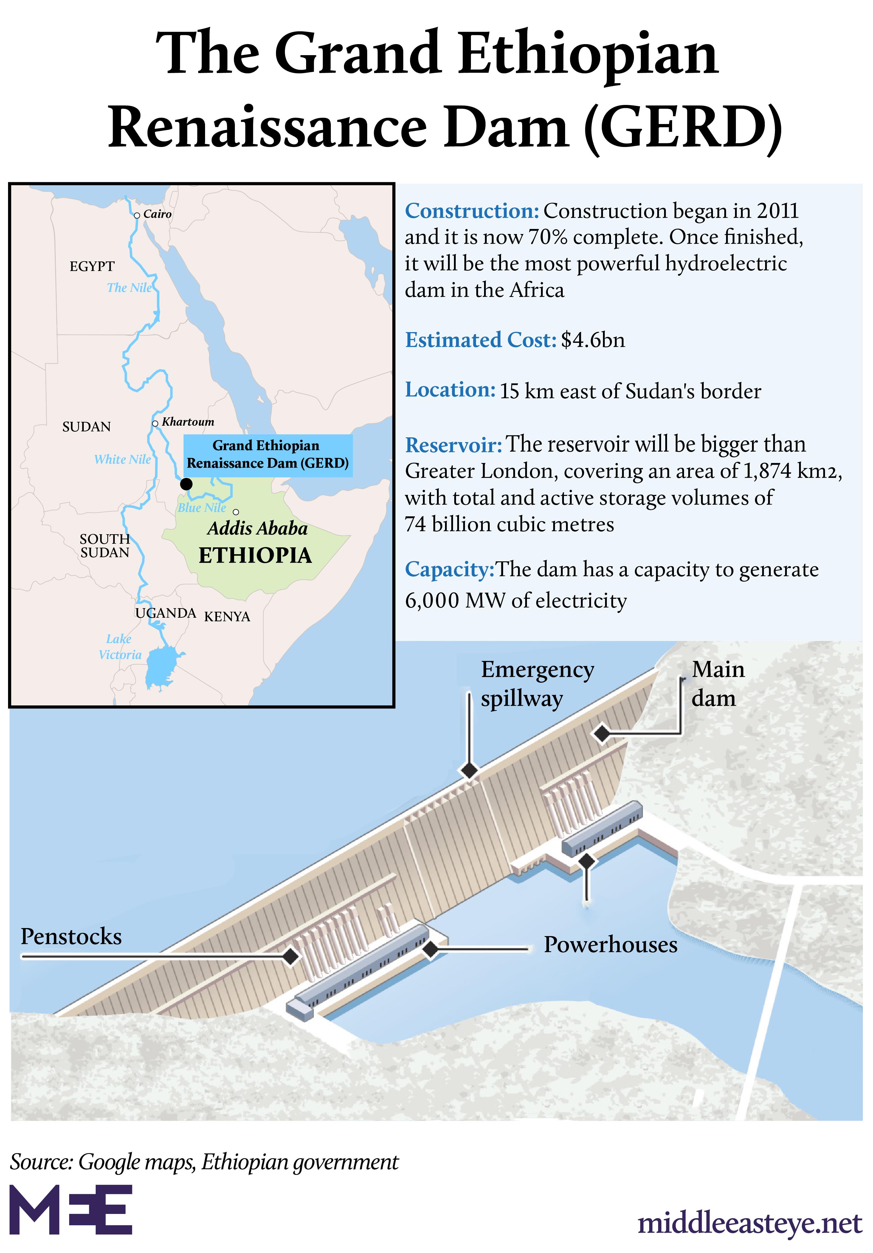 Infographic - The Grand Ethiopian Renaissance Dam