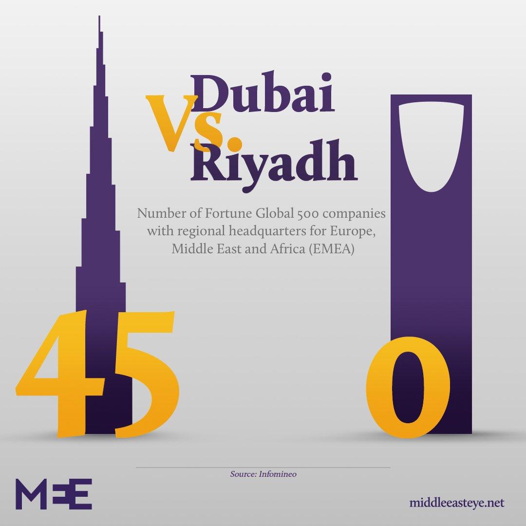 Riyadh vs Dubai