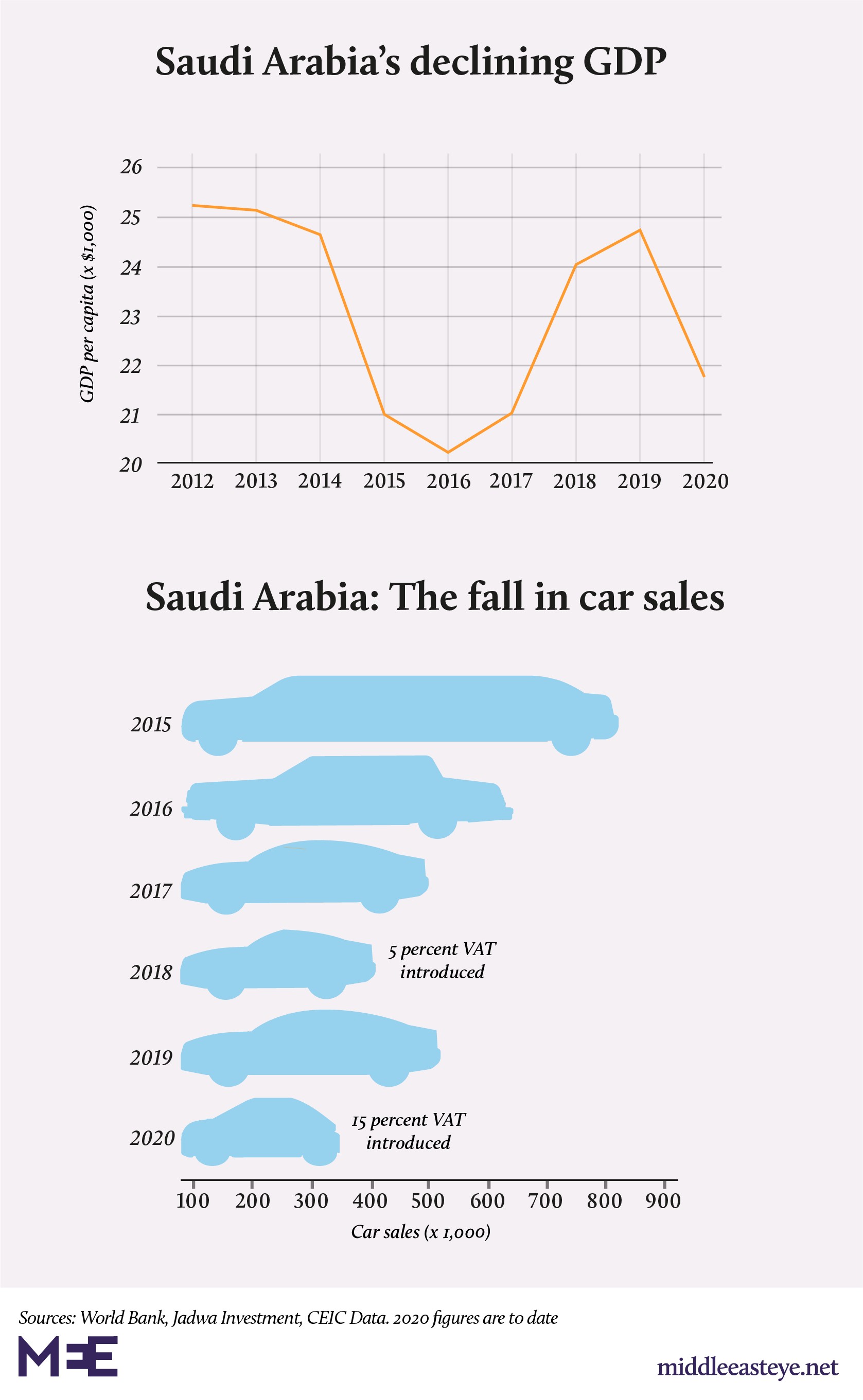 Saudi Arabia wealth