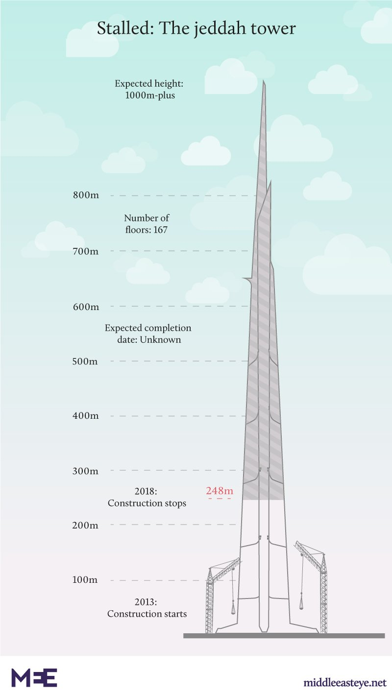 Saudi Arabia Kingdom Tower