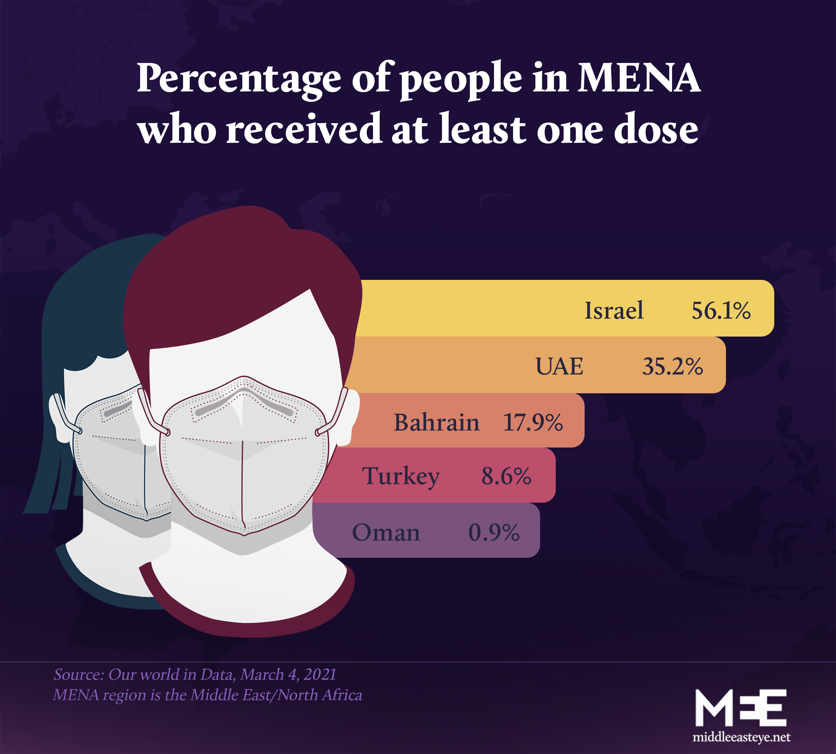 Middle East covid vaccine 3