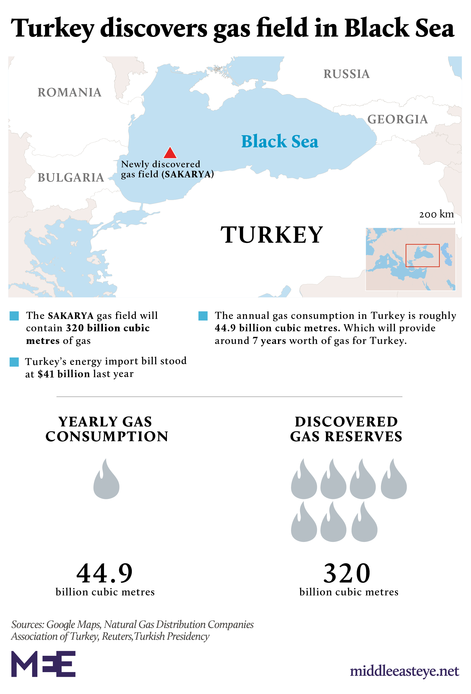 Turkey announced natural gas discovery in Black Sea, the largest in its history