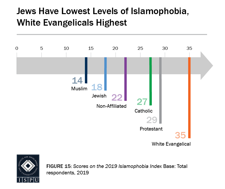 Graphic representing level of anti-Muslim sentiment among other religions (courtesy: ISPU)