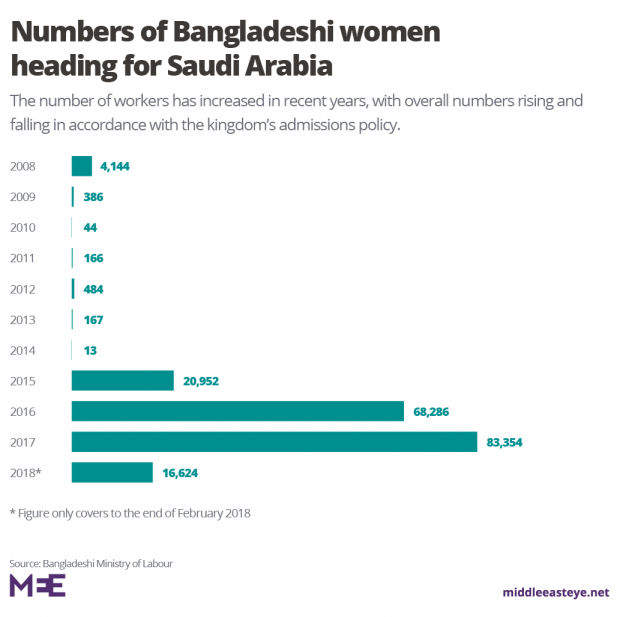 Thousands of Bangladeshi women have gone to Saudi Arabia since 2015 (MEE Graphics)