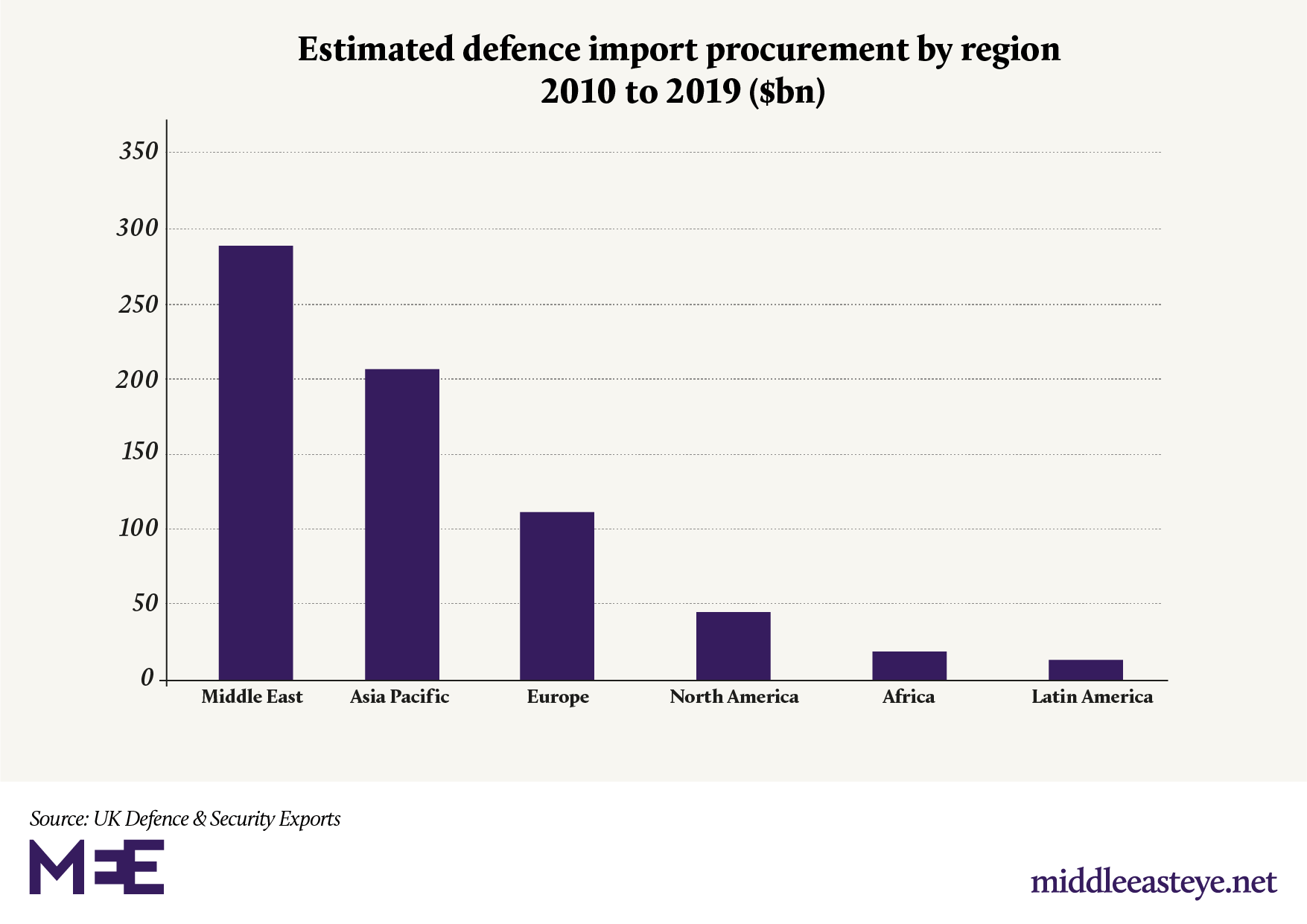 https://www.middleeasteye.net/sites/default/files/defence%20imports%20by%20region.png
