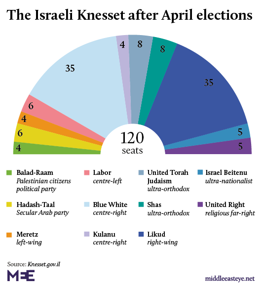 Knesset after April elections