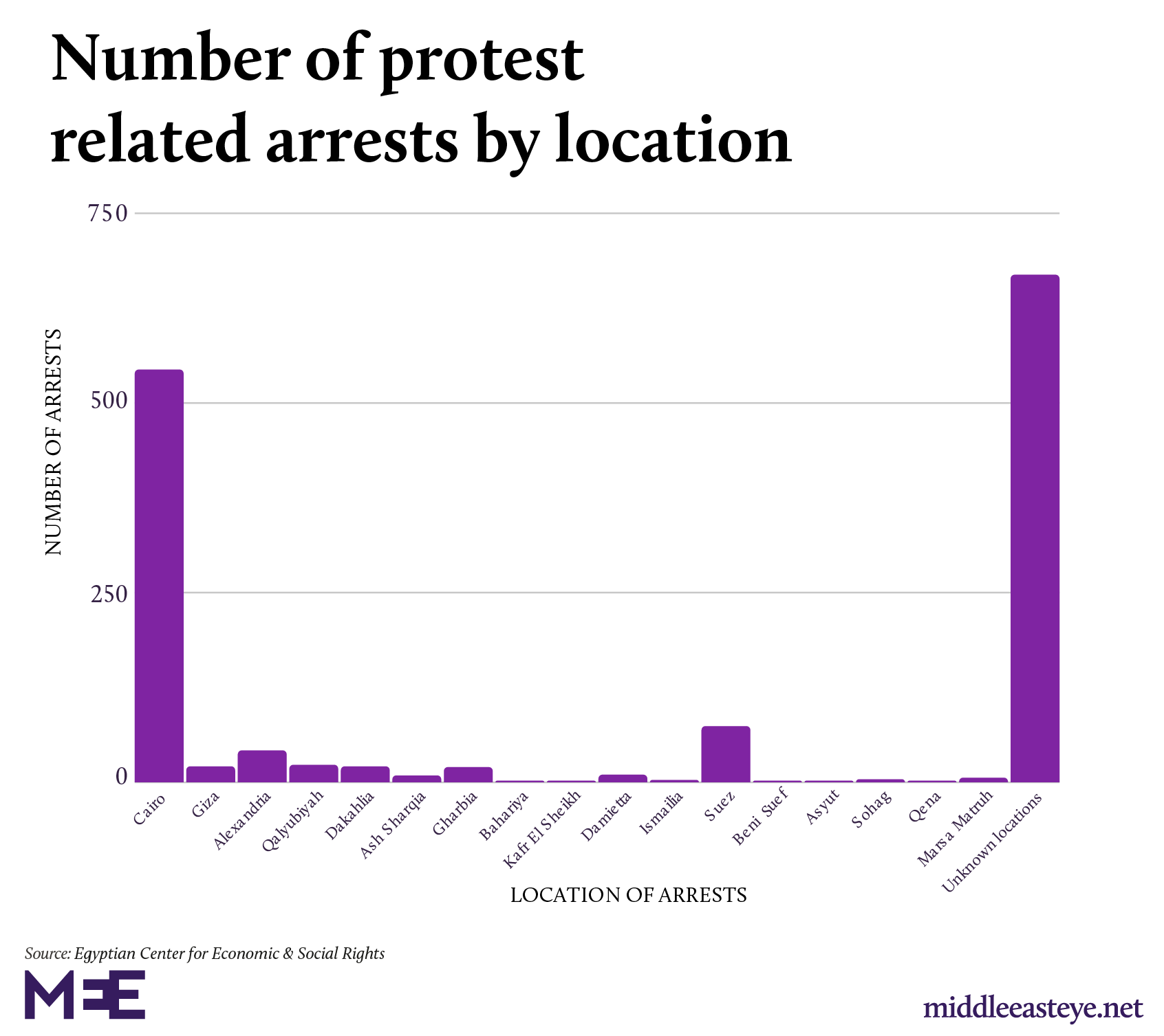 Location of protest related arrests Egypt 2019