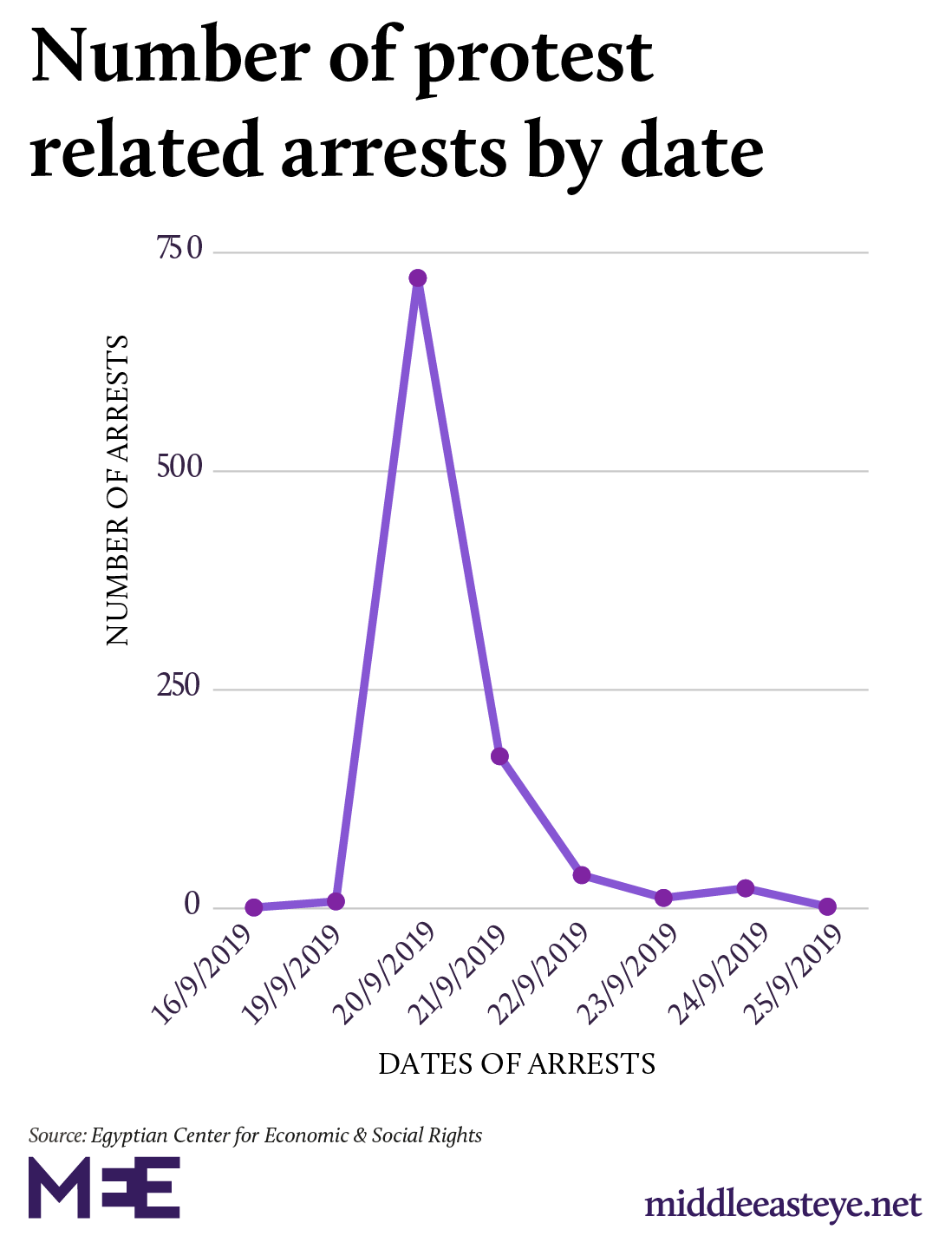 Date of those arrested in anti-Sisi protests 2019