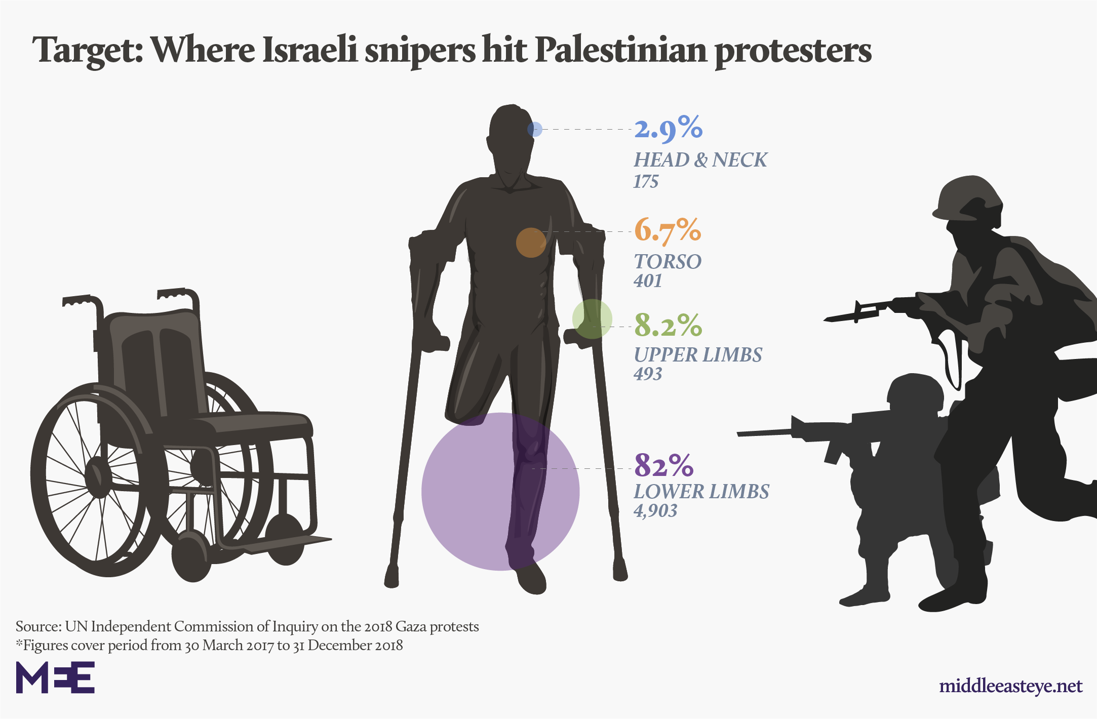 UN report concluded that Israeli soldiers intentionally targeted lower limbs of Palestinian protestors (MEE Graphics)