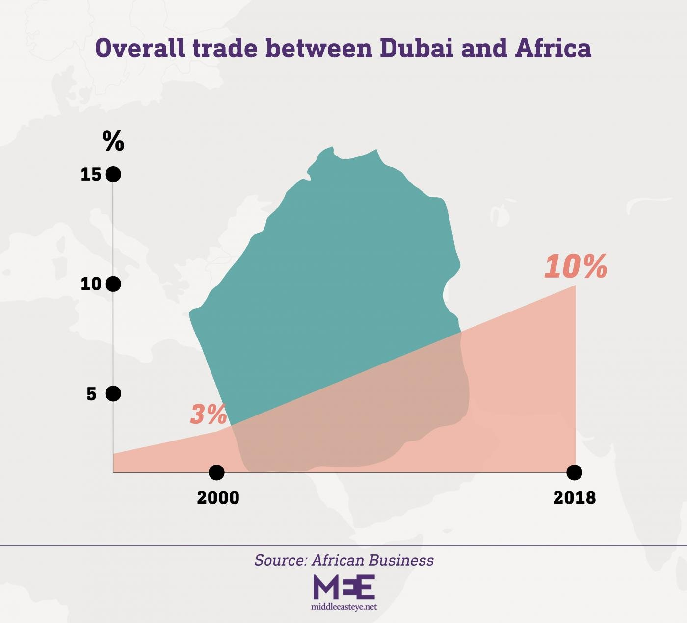 Trade increases between Dubai and Africa