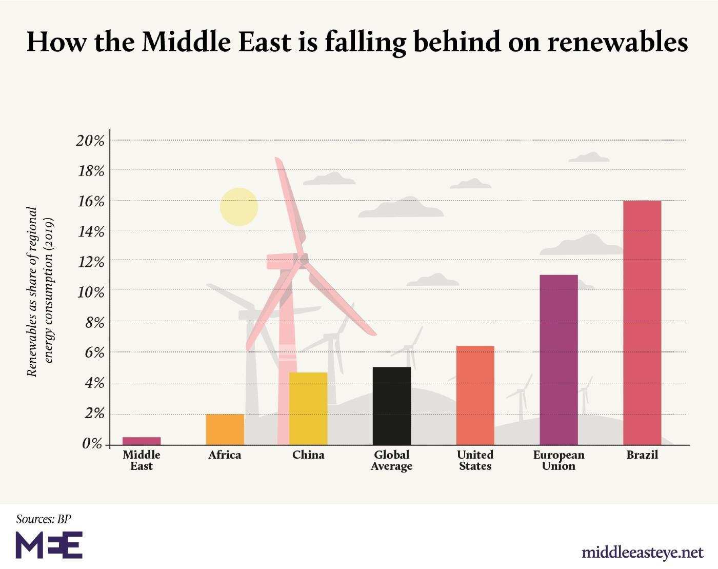 middle east renewable graph