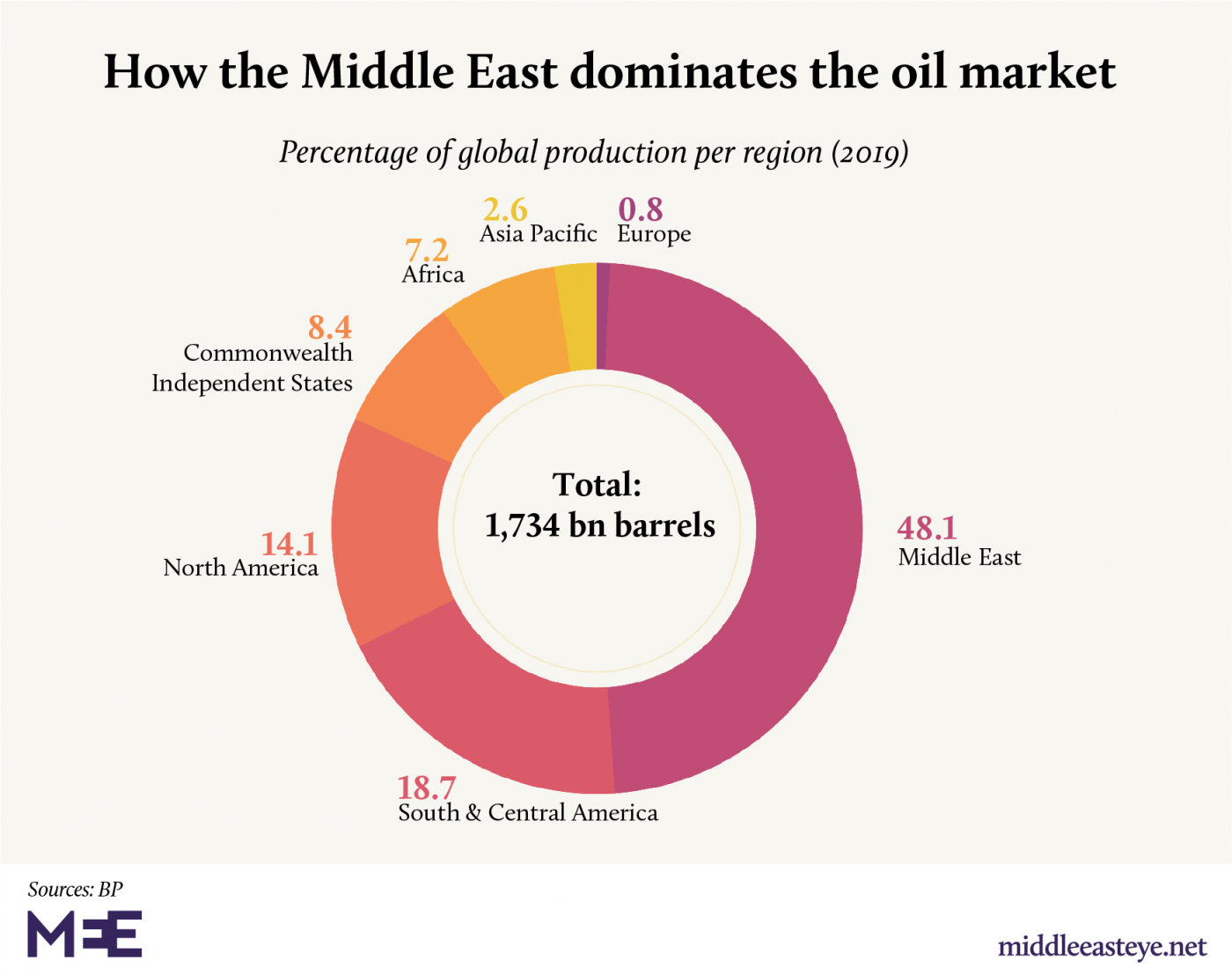 oil middle east