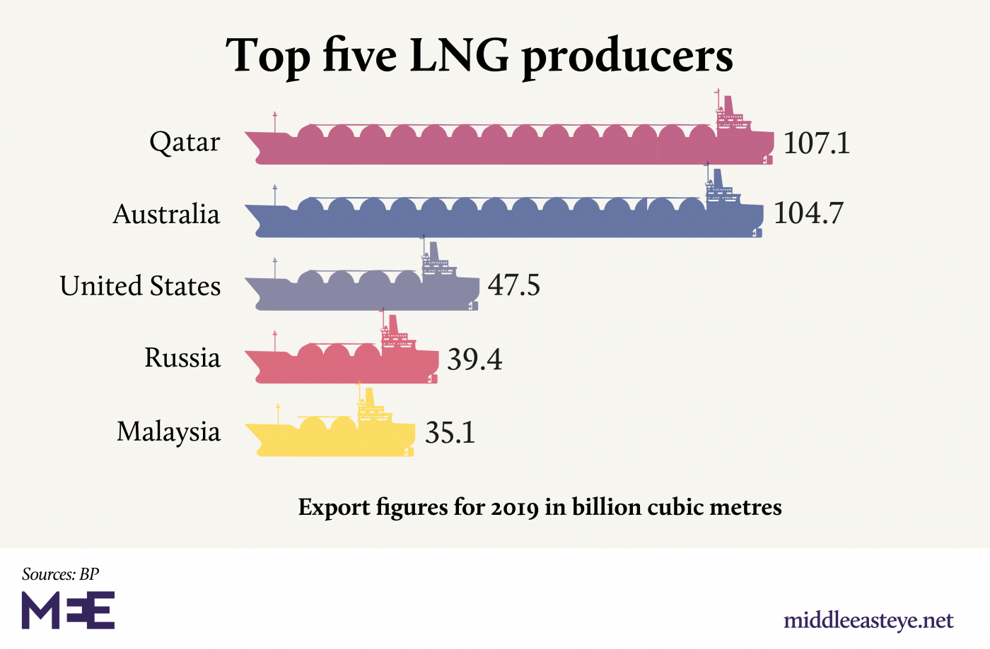 LNG producers
