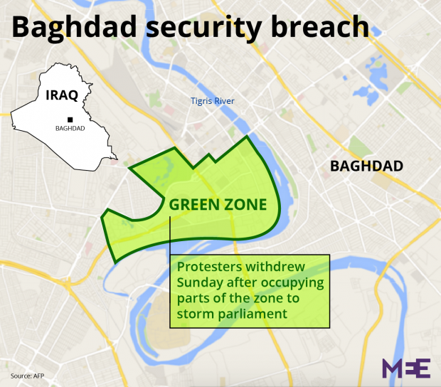 Protesters quit Baghdads Green Zone after unprecedented breach