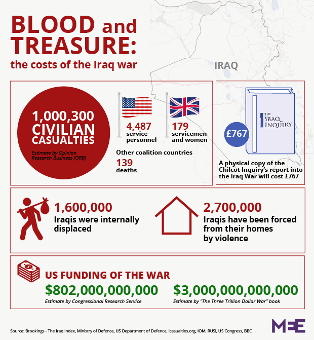 Blood and treasure: The costs of the Iraq war | Middle East Eye
