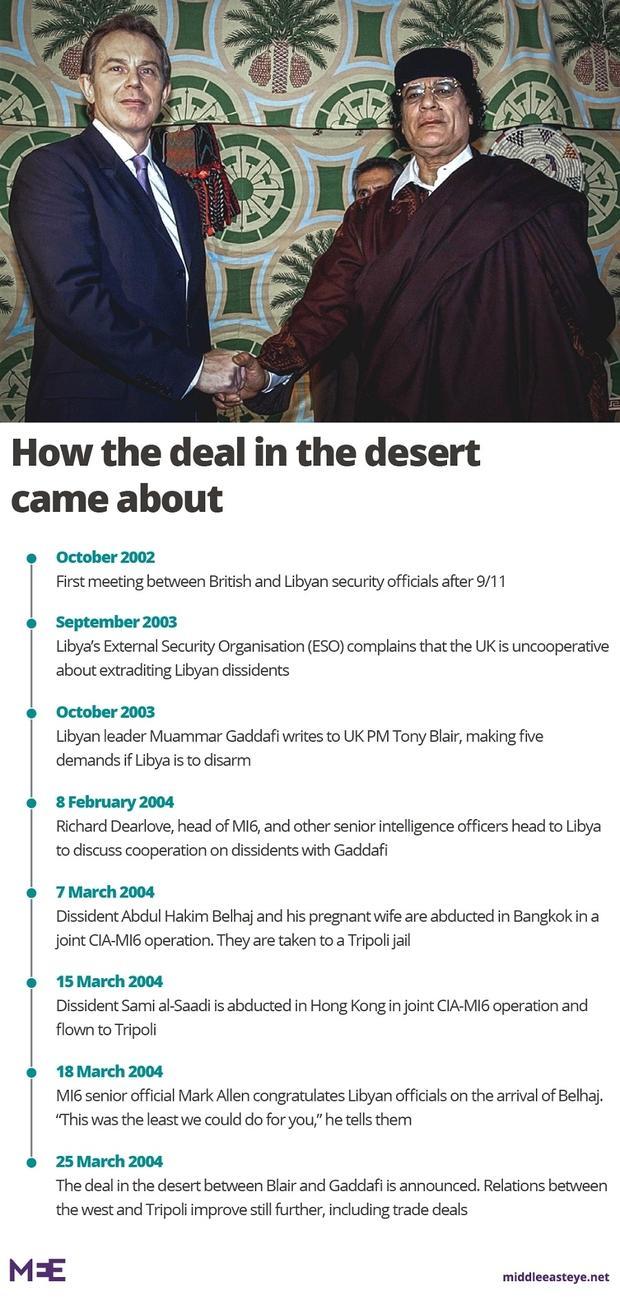 Belhaj case: UK ordered to hand over file on Libyan torture