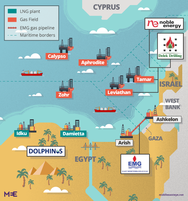 The Egypt-Israel gas deal: What's the chance it will go up