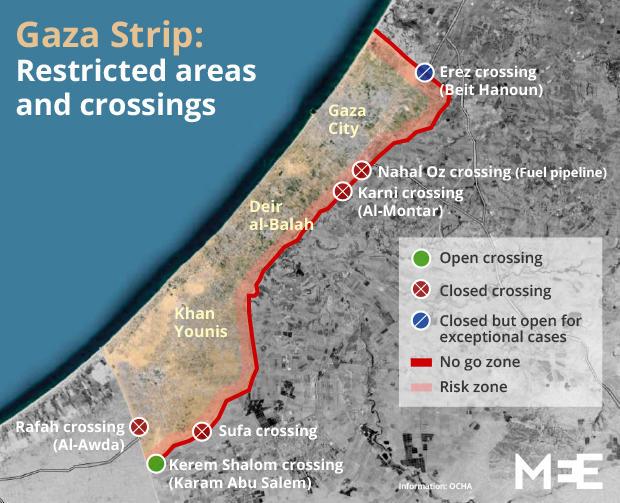rafah crossing closure in a relationship