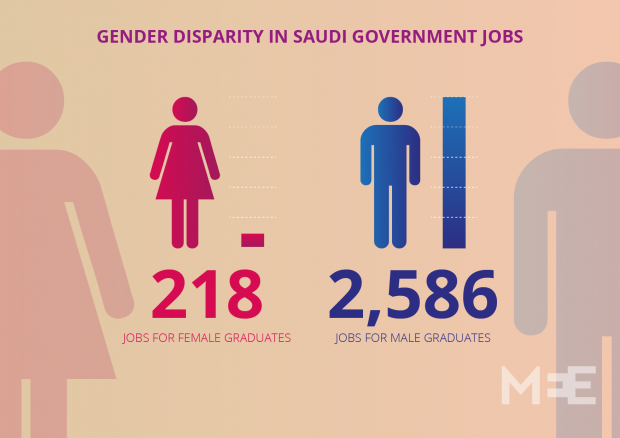 gender inequalities in saudi arabia As part of a tour of western countries to promote the changes he's making in saudi arabia saudi arabia women's rights gender equality mohammad bin.