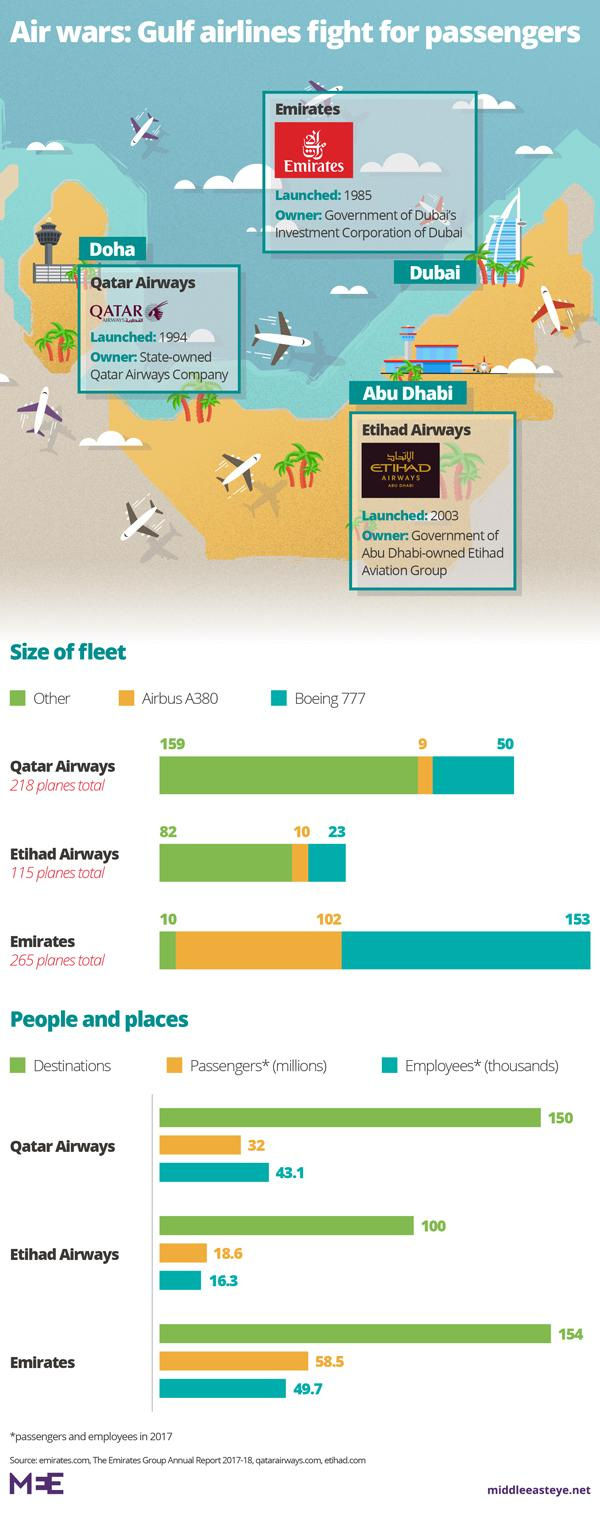 Air wars: How Etihad flopped and rivals soared in Gulf ...