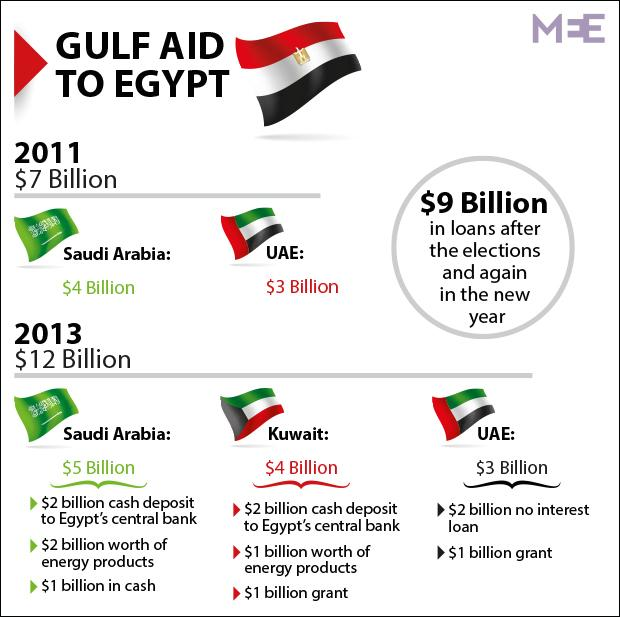 Gulf Aid to Egypt