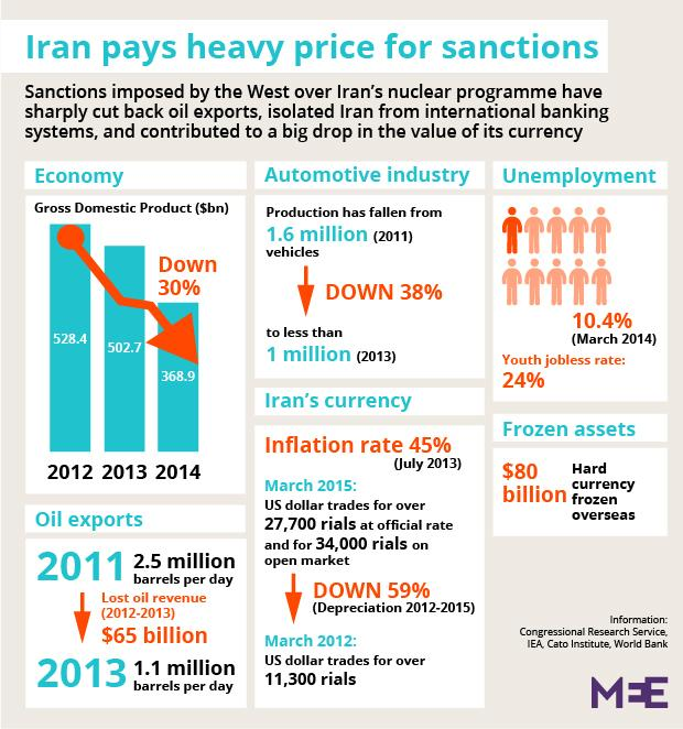 iran�s economy could grow by 2 percent if sanctions are
