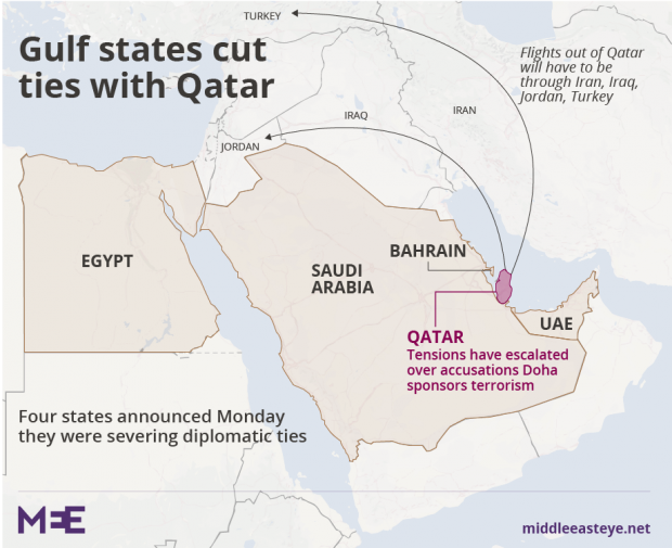 Qatar Hits Back As Saudi Egypt UAE Cut Diplomatic Transport - Map of qatar and egypt
