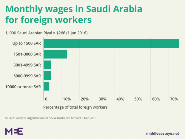 Young Saudis reject long hours – but where does that leave prince's