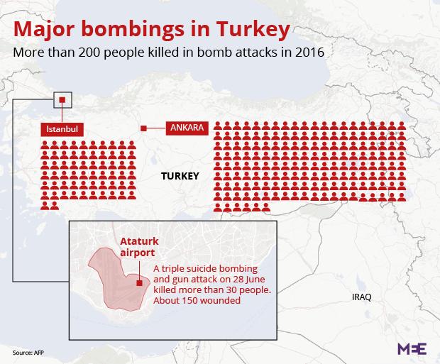 major attacks turkey 2016