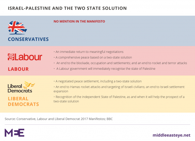 Oborne: Corbyn's election manifesto for the Middle East is