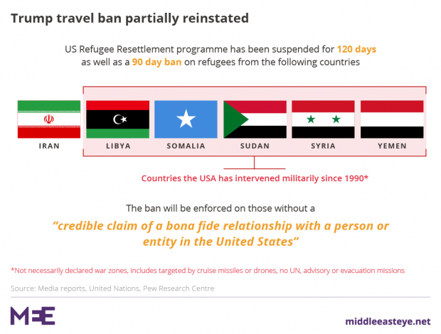 Which Middle East Countries Does The Travel Ban Not Include
