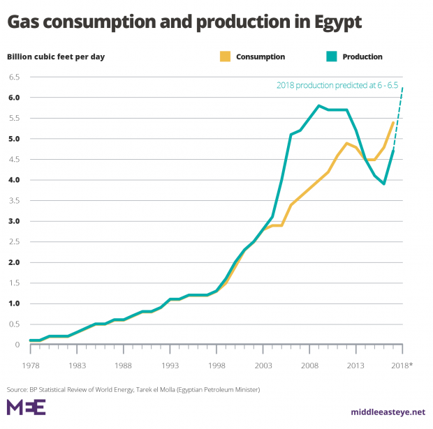 The Egypt-Israel gas deal: What's the chance it will go up in smoke