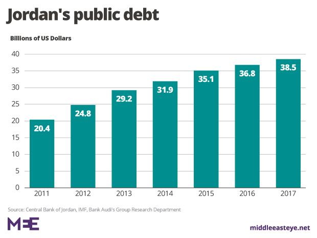 How Jordan's economic crisis exposed Saudi Arabia's leadership vacuum