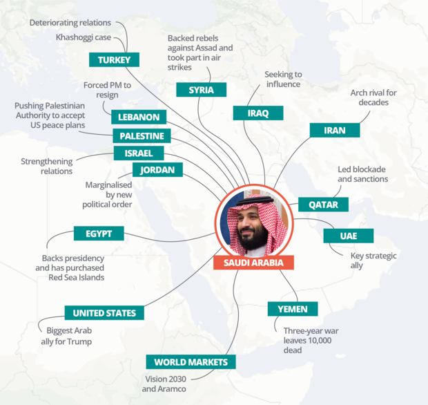 What Jamal Khashoggi's murder tells us about the West's 'friendly' autocrats