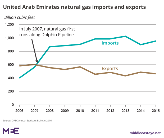 Gas and the Gulf crisis: How Qatar could gain the upper hand
