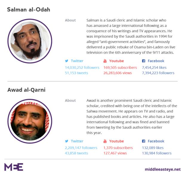 Detained Saudi cleric Salman al-Odah referred to secret trial, says son