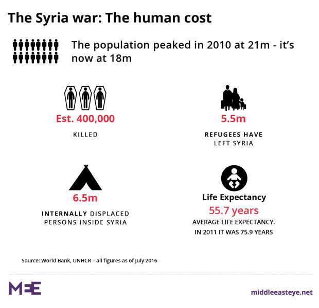 After the war: Who's going to pay for Syria's reconstruction