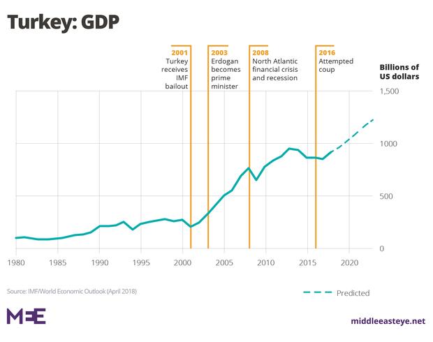 Turkish elections: Where has Erdogan's 'economic miracle' gone?