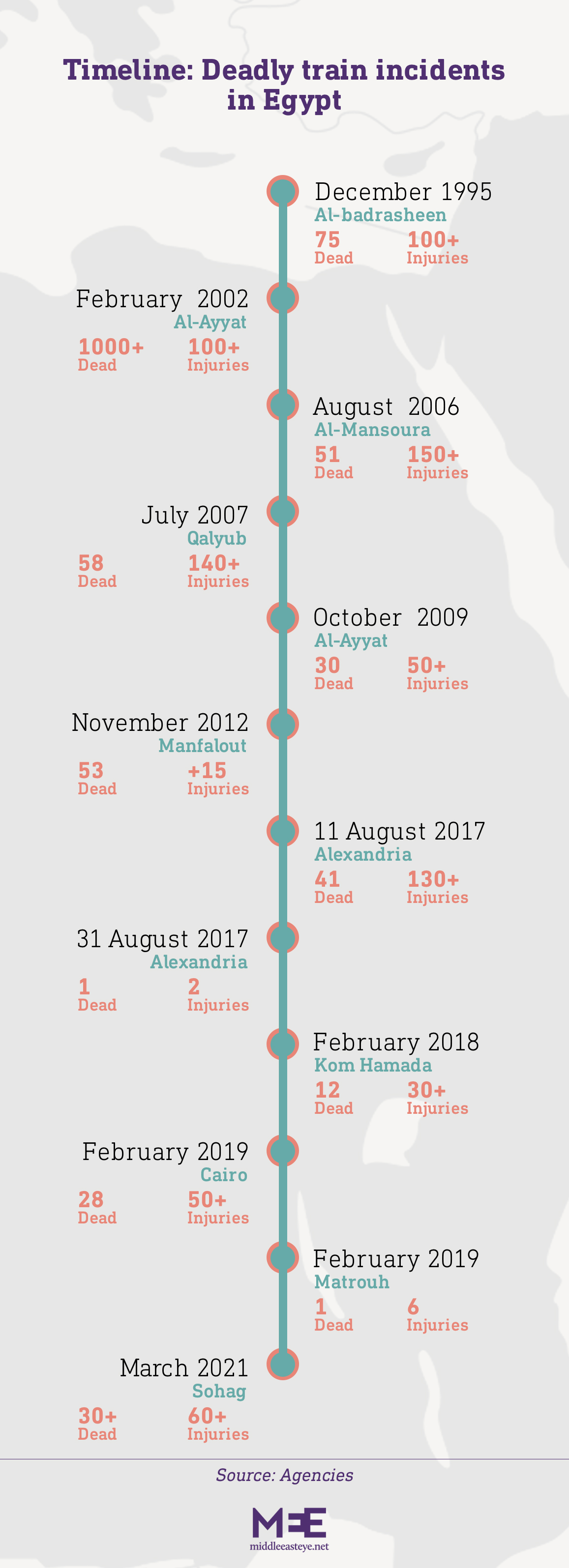 Train incidents timeline MEE
