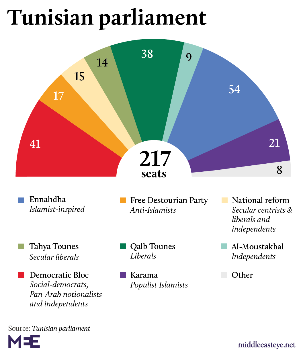 Tunisia parliament: Breakdown of seats