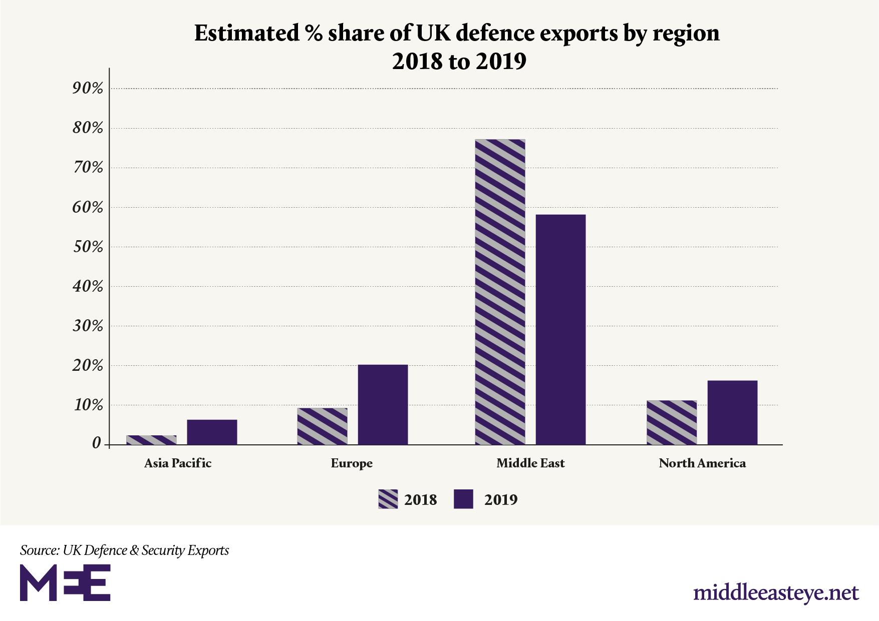 uk savunma ihracatı 2018 ve 2019
