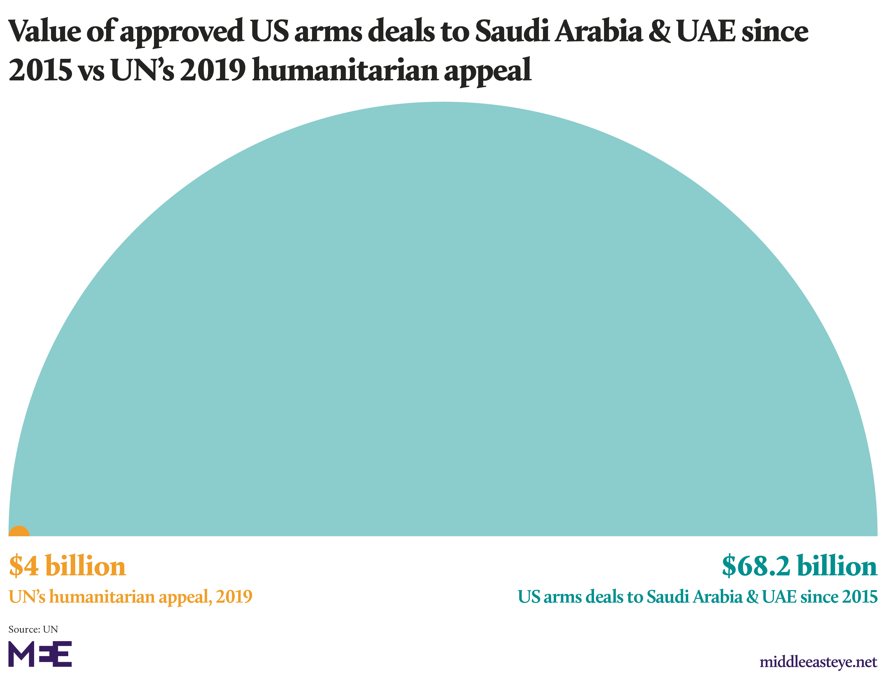 Arms sales vs UN