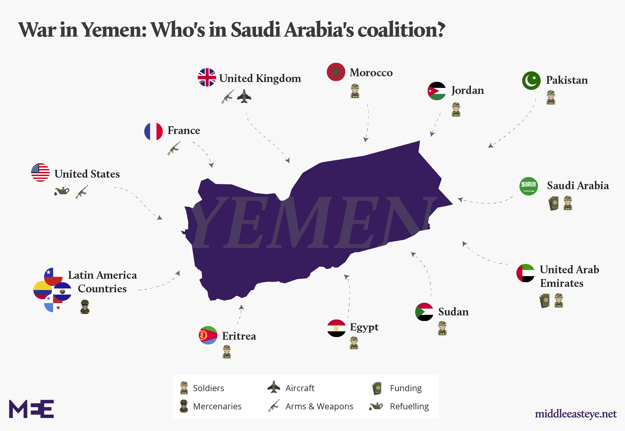 Saudi's coalition in Yemen: Militias and mercenaries backed by